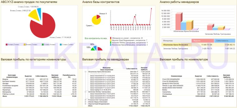 Отчеты, обработки и внешние печатные формы | tekdata.ru